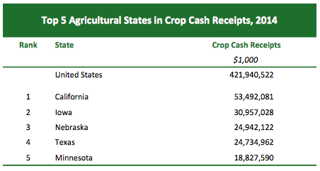 From the California Agricultural Statistics Review 2014-2015